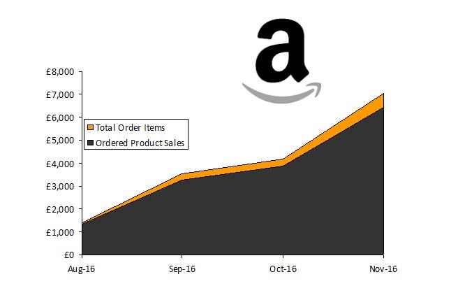 Online Seller UK: 380% Increased Sales in 3 months