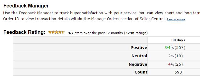 Amazon Subscribe and Save Feedback Eligibility